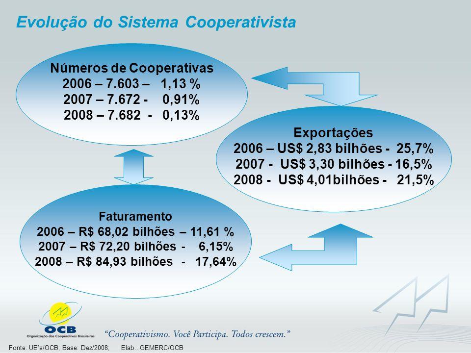 Evolução do Sistema Cooperativista Números de Cooperativas 2006 – 7.603 – 1,13 % 2007 – 7.672 - 0,91% 2008 – 7.682 - 0,13% Exportações 2006 – US$ 2,83