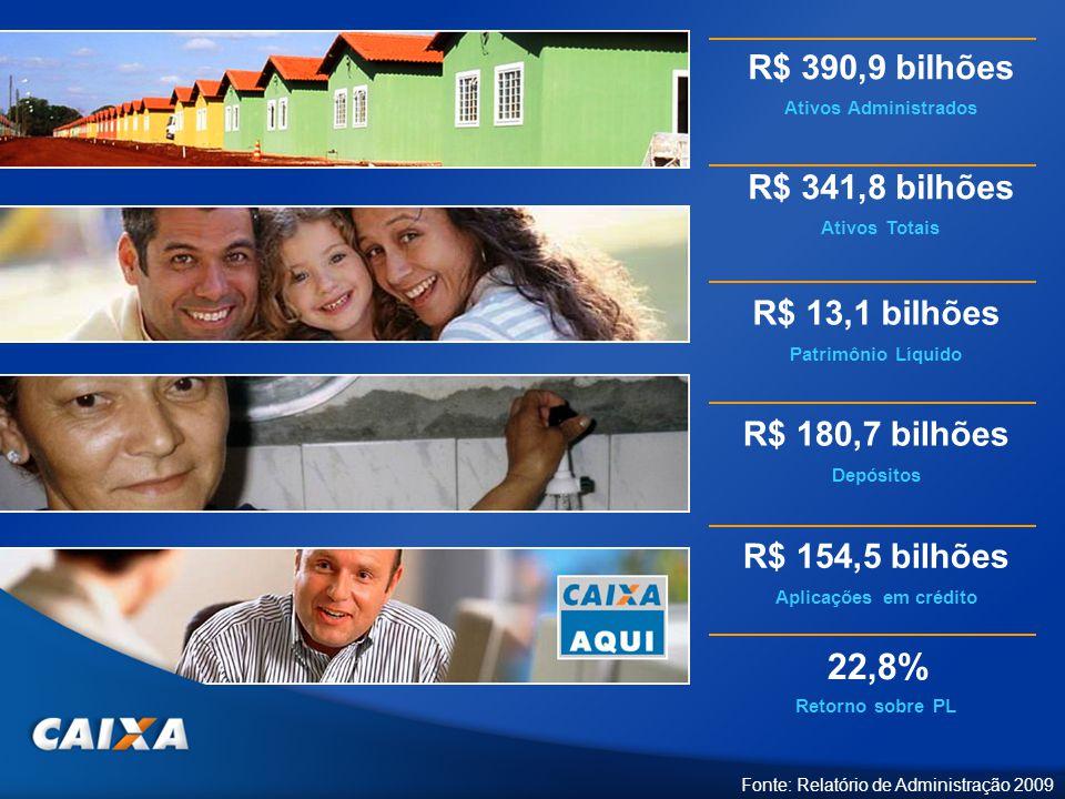R$ 13,1 bilhões Patrimônio Líquido R$ 180,7 bilhões Depósitos R$ 154,5 bilhões Aplicações em crédito R$ 341,8 bilhões Ativos Totais R$ 390,9 bilhões A