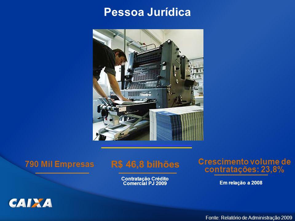 Pessoa Jurídica Fonte: Relatório de Administração 2009 Crescimento volume de contratações: 23,8% 790 Mil Empresas Contratação Crédito Comercial PJ 200