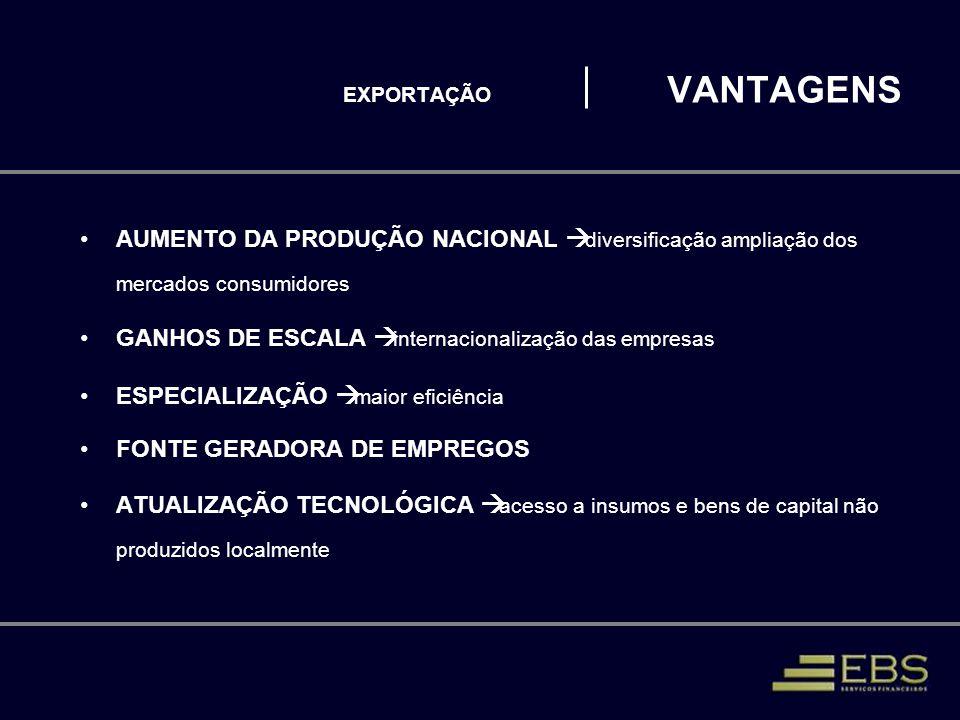 EXPORTAÇÃO CONSIDERAÇÕES FINAIS 1.Até 2005, o crescimento do Brasil foi induzido pelas vendas ao exterior, tanto de manufaturados como de produtos primários 2.Taxa de câmbio competitiva e grande crescimento do mercado mundial foram as molas propulsoras da elevação das exportações no período 3.Hoje, o crescimento do PIB está se dando pelo consumo e gastos do governo, o que impulsiona as importações e desestimula exportações 4.Brasil pode viver uma nova fase de expansão das exportações: com mais investimentos em infra-estrutura, acesso a crédito, taxa de câmbio mais competitiva e cumprimento da premissa de não exportação de tributos