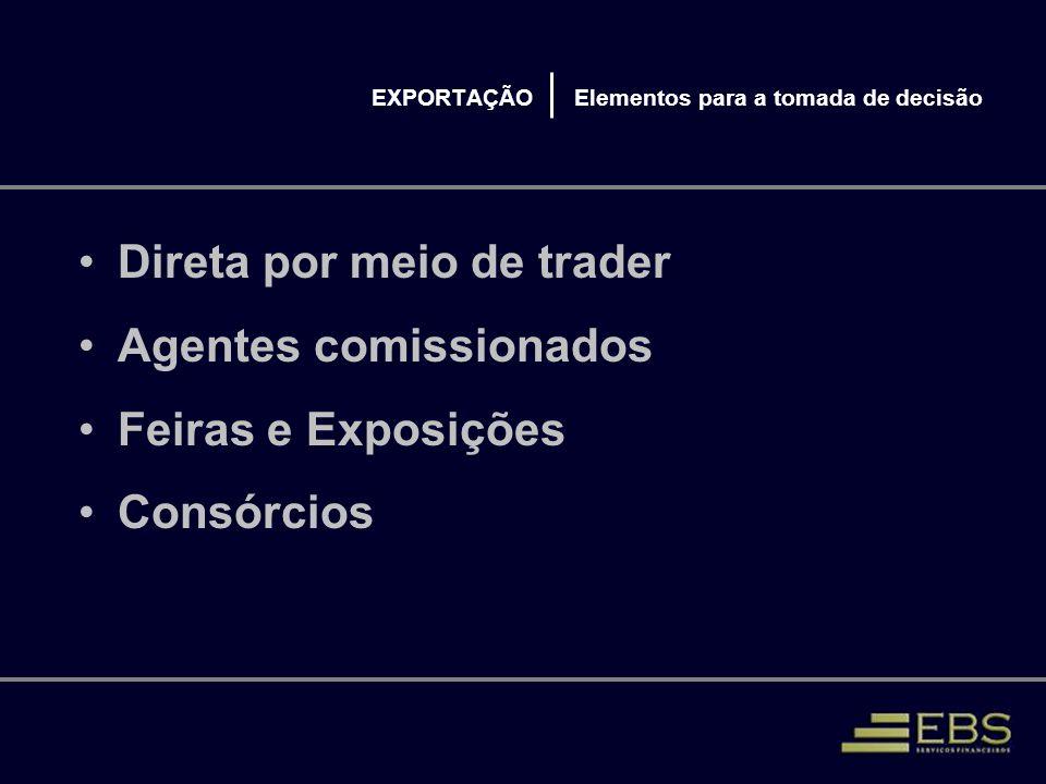 EXPORTAÇÃO Elementos para a tomada de decisão Direta por meio de trader Agentes comissionados Feiras e Exposições Consórcios