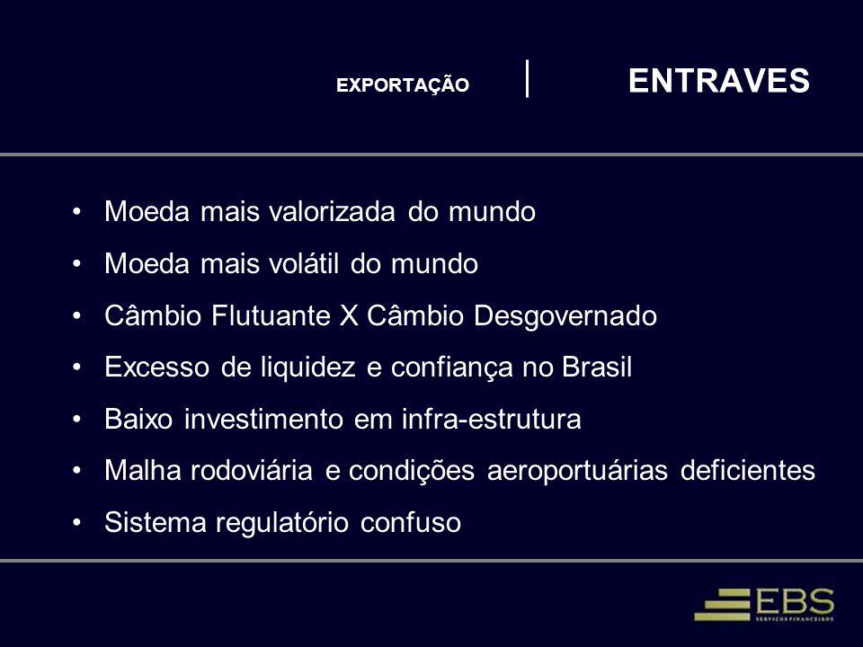 EXPORTAÇÃO ENTRAVES Moeda mais valorizada do mundo Moeda mais volátil do mundo Câmbio Flutuante X Câmbio Desgovernado Excesso de liquidez e confiança