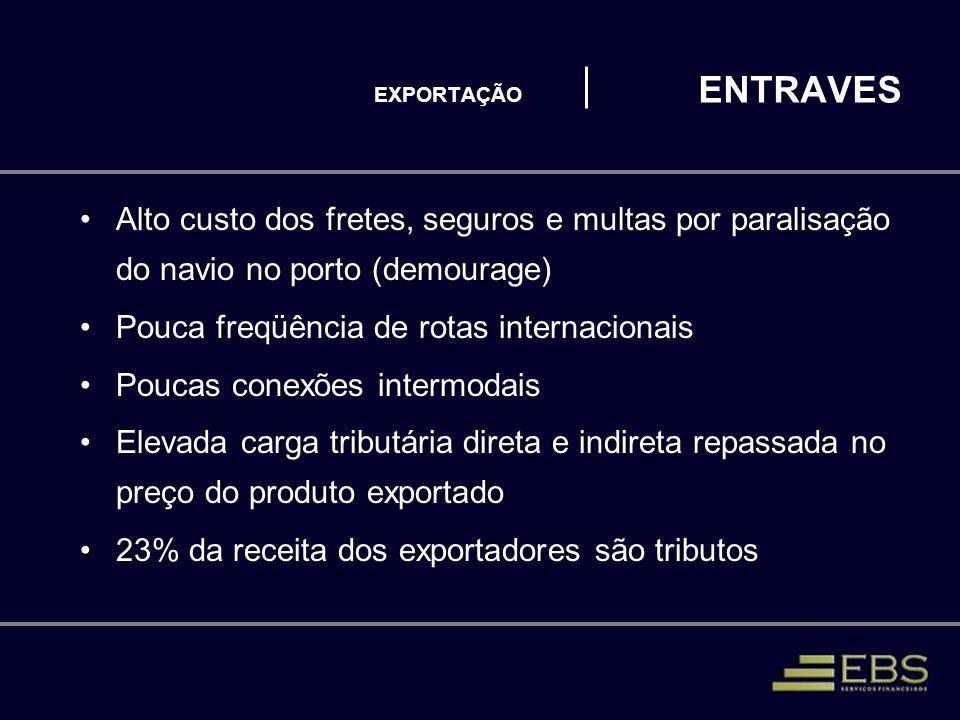 EXPORTAÇÃO ENTRAVES Alto custo dos fretes, seguros e multas por paralisação do navio no porto (demourage) Pouca freqüência de rotas internacionais Pou