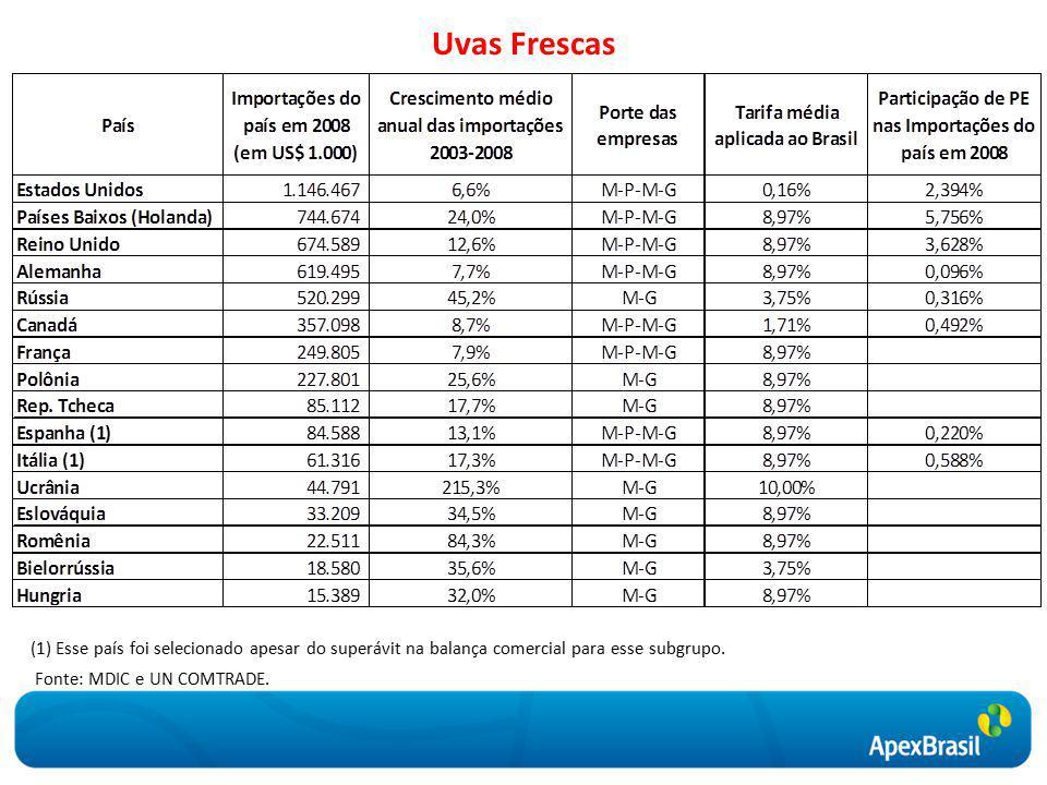 Uvas Frescas Fonte: MDIC e UN COMTRADE.
