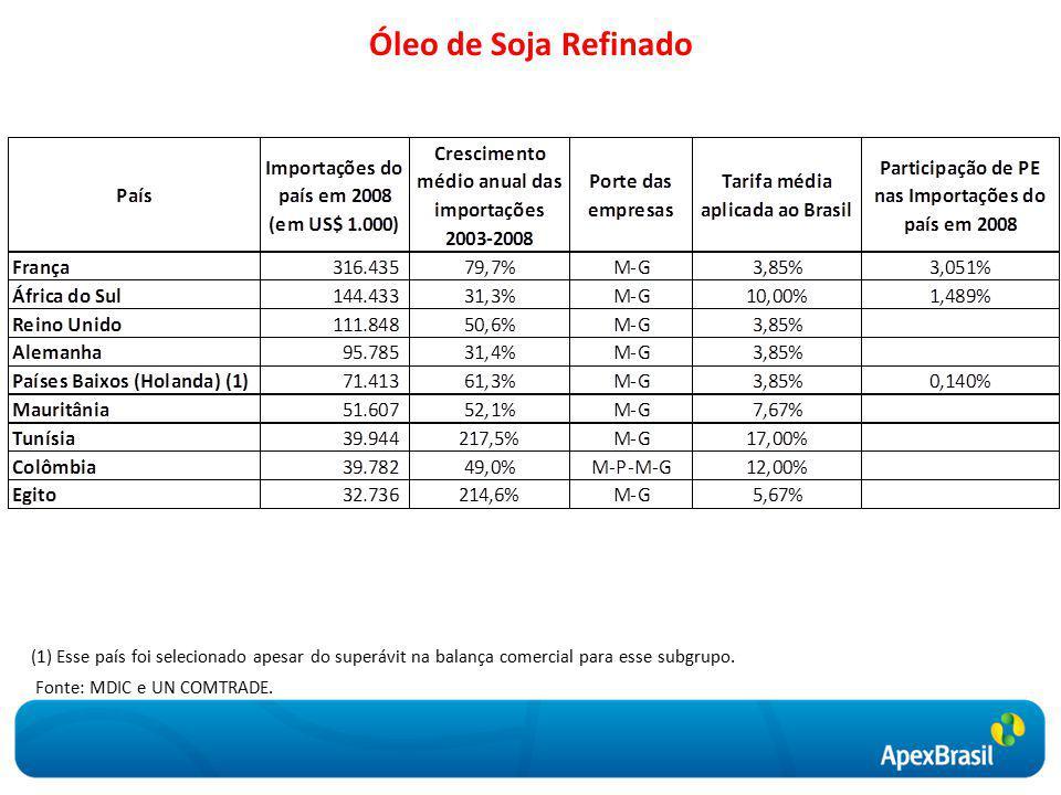Óleo de Soja Refinado Fonte: MDIC e UN COMTRADE.