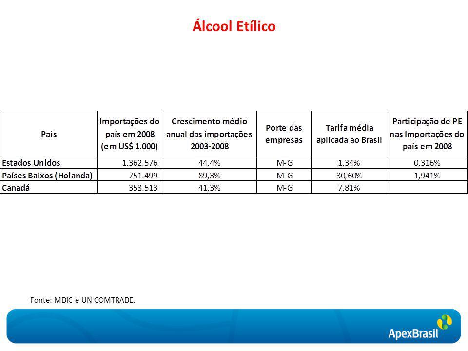 Álcool Etílico Fonte: MDIC e UN COMTRADE.