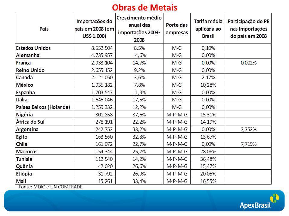 Obras de Metais Fonte: MDIC e UN COMTRADE.