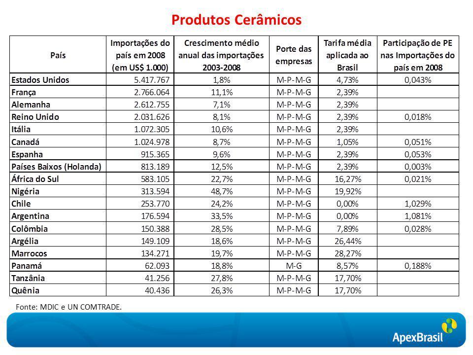 Produtos Cerâmicos Fonte: MDIC e UN COMTRADE.