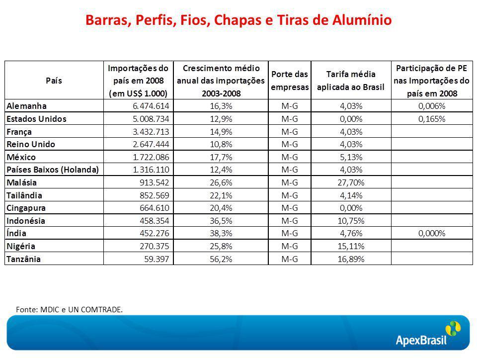 Barras, Perfis, Fios, Chapas e Tiras de Alumínio Fonte: MDIC e UN COMTRADE.