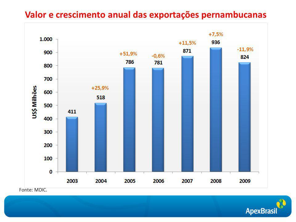 Valor e crescimento anual das exportações pernambucanas Fonte: MDIC.