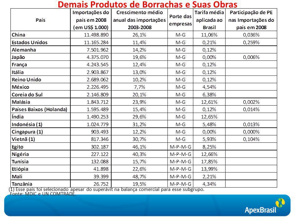 Demais Produtos de Borrachas e Suas Obras Fonte: MDIC e UN COMTRADE.