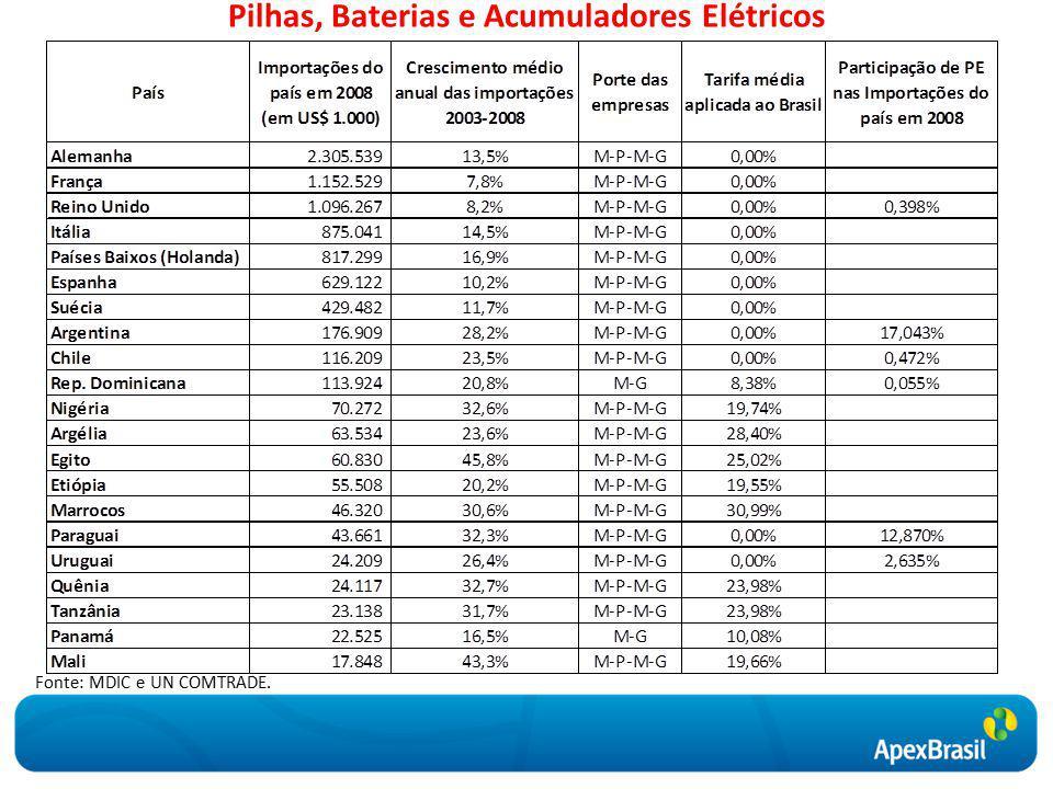 Pilhas, Baterias e Acumuladores Elétricos Fonte: MDIC e UN COMTRADE.