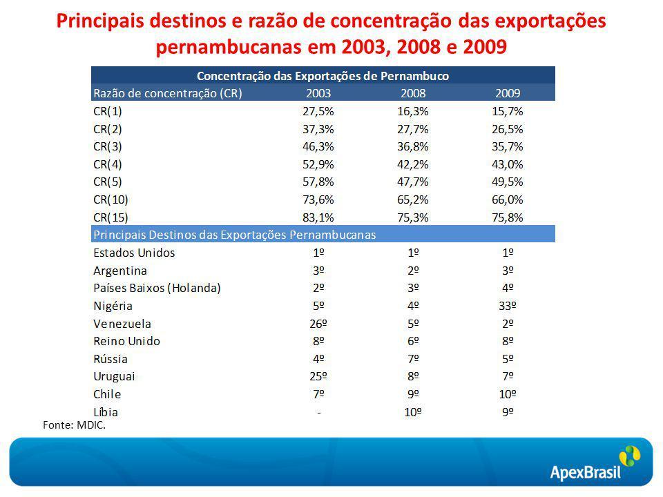 Principais destinos e razão de concentração das exportações pernambucanas em 2003, 2008 e 2009 Fonte: MDIC.