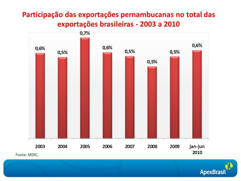 Participação das exportações pernambucanas no total das exportações brasileiras - 2003 a 2010 Fonte: MDIC.
