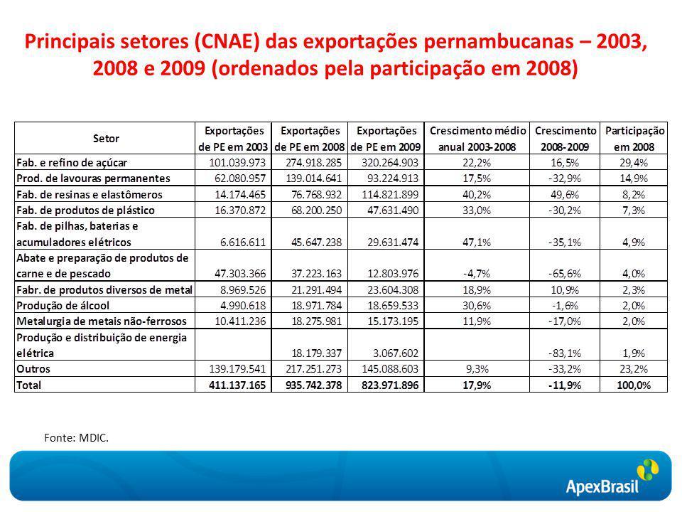 Principais setores (CNAE) das exportações pernambucanas – 2003, 2008 e 2009 (ordenados pela participação em 2008) Fonte: MDIC.