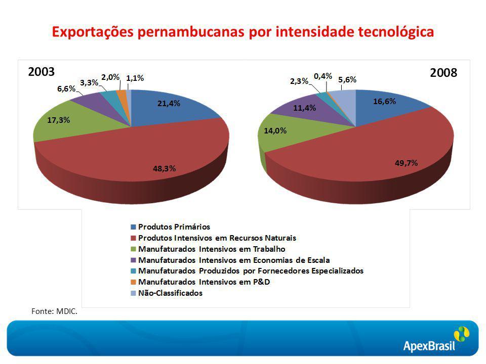 Exportações pernambucanas por intensidade tecnológica Fonte: MDIC.