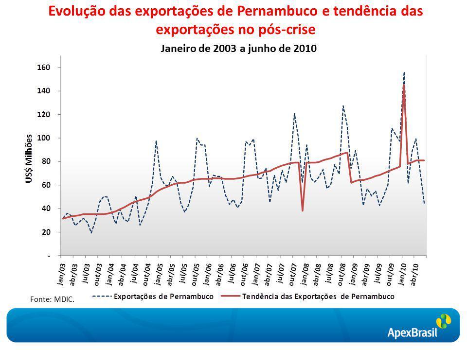 Evolução das exportações de Pernambuco e tendência das exportações no pós-crise Janeiro de 2003 a junho de 2010 Fonte: MDIC.