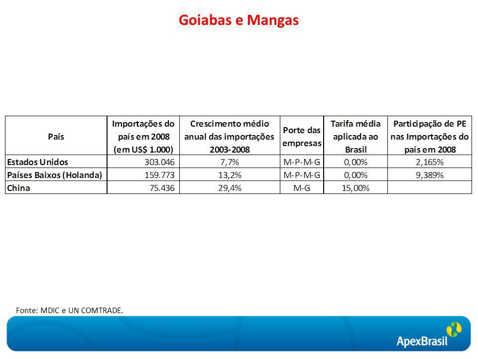 Goiabas e Mangas Fonte: MDIC e UN COMTRADE.