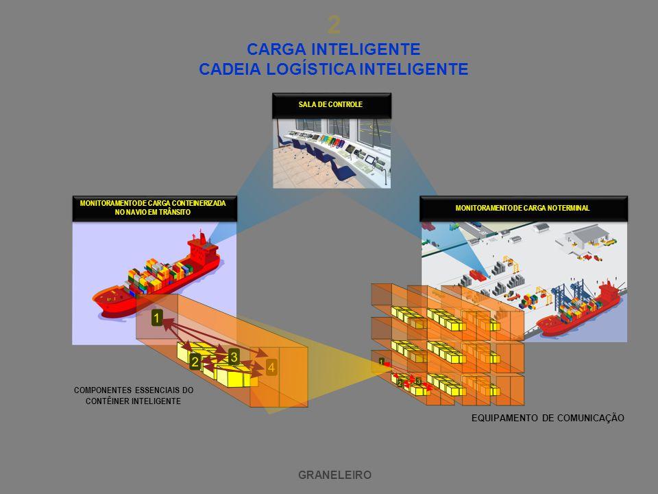 2 CARGA INTELIGENTE CADEIA LOGÍSTICA INTELIGENTE GRANELEIRO EQUIPAMENTO DE COMUNICAÇÃO COMPONENTES ESSENCIAIS DO CONTÊINER INTELIGENTE MONITORAMENTO DE CARGA CONTEINERIZADA NO NAVIO EM TRÂNSITO MONITORAMENTO DE CARGA NO TERMINAL SALA DE CONTROLE