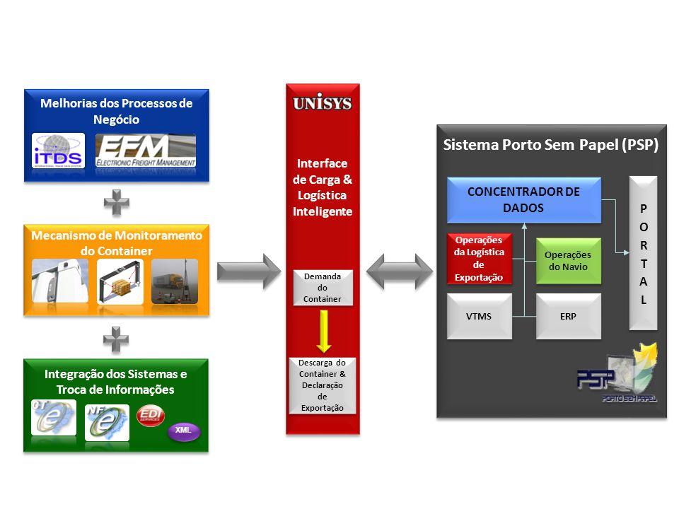 Sistema Porto Sem Papel (PSP) CONCENTRADOR DE DADOS Operações da Logística de Exportação Operações do Navio VTMS ERP Melhorias dos Processos de Negócio Mecanismo de Monitoramento do Container Interface de Carga & Logística Inteligente Demanda do Container Descarga do Container & Declaração de Exportação Integração dos Sistemas e Troca de Informações XML