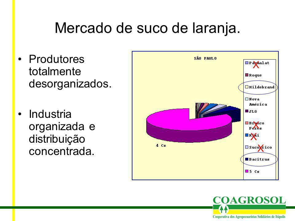 Mercado de suco de laranja. Produtores totalmente desorganizados. Industria organizada e distribuição concentrada. X X X X