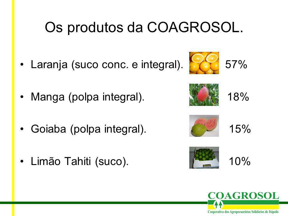 Os produtos da COAGROSOL. Laranja (suco conc. e integral). 57% Manga (polpa integral). 18% Goiaba (polpa integral). 15% Limão Tahiti (suco). 10%
