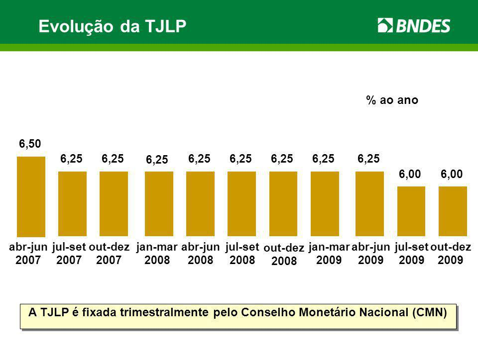 Evolução da TJLP abr-jun 2008 jul-set 2008 out-dez 2008 jan-mar 2009 abr-jun 2009 jul-set 2009 out-dez 2009 % ao ano A TJLP é fixada trimestralmente p