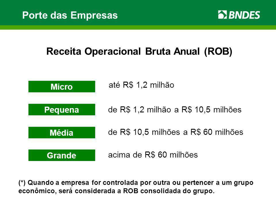 Portal do BNDES na Internet