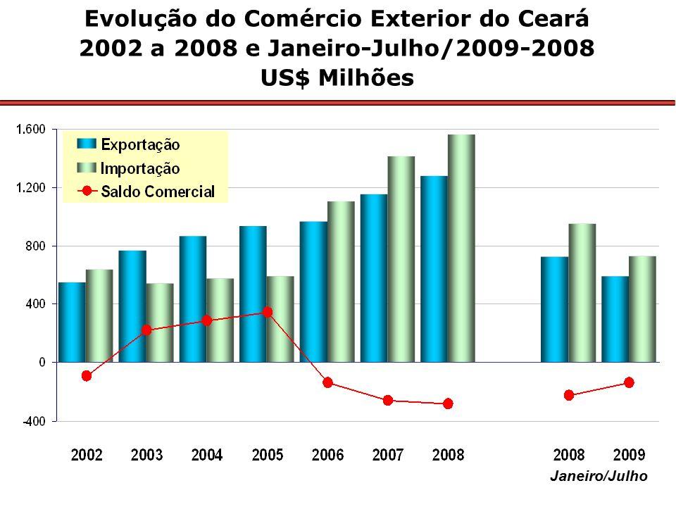 Janeiro/Julho Evolução do Comércio Exterior do Ceará 2002 a 2008 e Janeiro-Julho/2009-2008 US$ Milhões