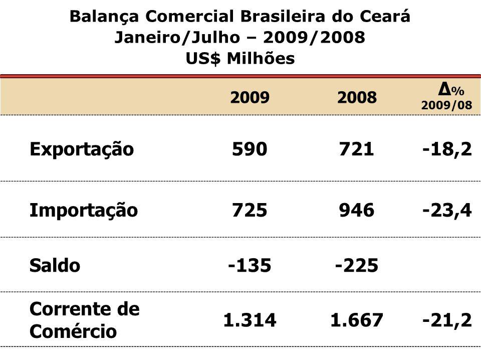 20092008 Δ % 2009/08 Exportação590721-18,2 Importação725946-23,4 Saldo-135-225 Corrente de Comércio 1.3141.667-21,2 Balança Comercial Brasileira do Ce