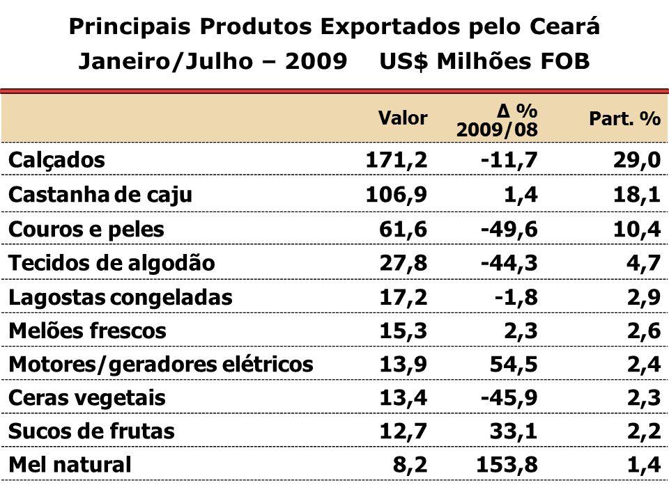 Principais Produtos Exportados pelo Ceará Janeiro/Julho – 2009 US$ Milhões FOB Valor Δ % 2009/08 Part. % Calçados171,2-11,729,0 Castanha de caju106,91