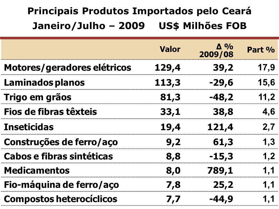 Principais Produtos Importados pelo Ceará Janeiro/Julho – 2009 US$ Milhões FOB Valor Δ % 2009/08 Part % Motores/geradores elétricos129,439,2 17,9 Lami