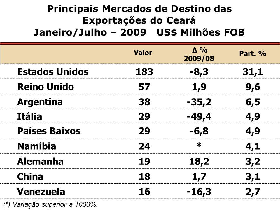 Valor Δ % 2009/08 Part. % Estados Unidos 183-8,331,1 Reino Unido 571,99,6 Argentina 38-35,26,5 Itália 29-49,44,9 Países Baixos 29-6,84,9 Namíbia 24*4,