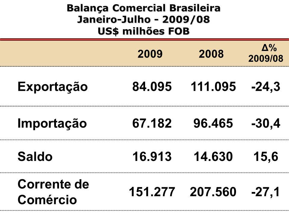 Balança Comercial Brasileira Janeiro-Julho - 2009/08 US$ milhões FOB 20092008 Δ% 2009/08 Exportação 84.095 111.095-24,3 Importação 67.182 96.465-30,4 Saldo 16.913 14.63015,6 Corrente de Comércio 151.277 207.560-27,1