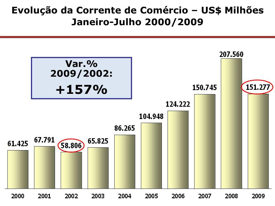 Var.% 2009/2002: +157% Evolução da Corrente de Comércio – US$ Milhões Janeiro-Julho 2000/2009