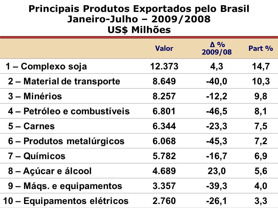 Principais Produtos Exportados pelo Brasil Janeiro-Julho – 2009/2008 US$ Milhões Valor Δ % 2009/08 Part % 1 – Complexo soja12.3734,314,7 2 – Material de transporte8.649-40,010,3 3 – Minérios8.257-12,29,8 4 – Petróleo e combustíveis6.801-46,58,1 5 – Carnes6.344-23,37,5 6 – Produtos metalúrgicos6.068-45,37,2 7 – Químicos5.782-16,76,9 8 – Açúcar e álcool4.68923,05,6 9 – Máqs.