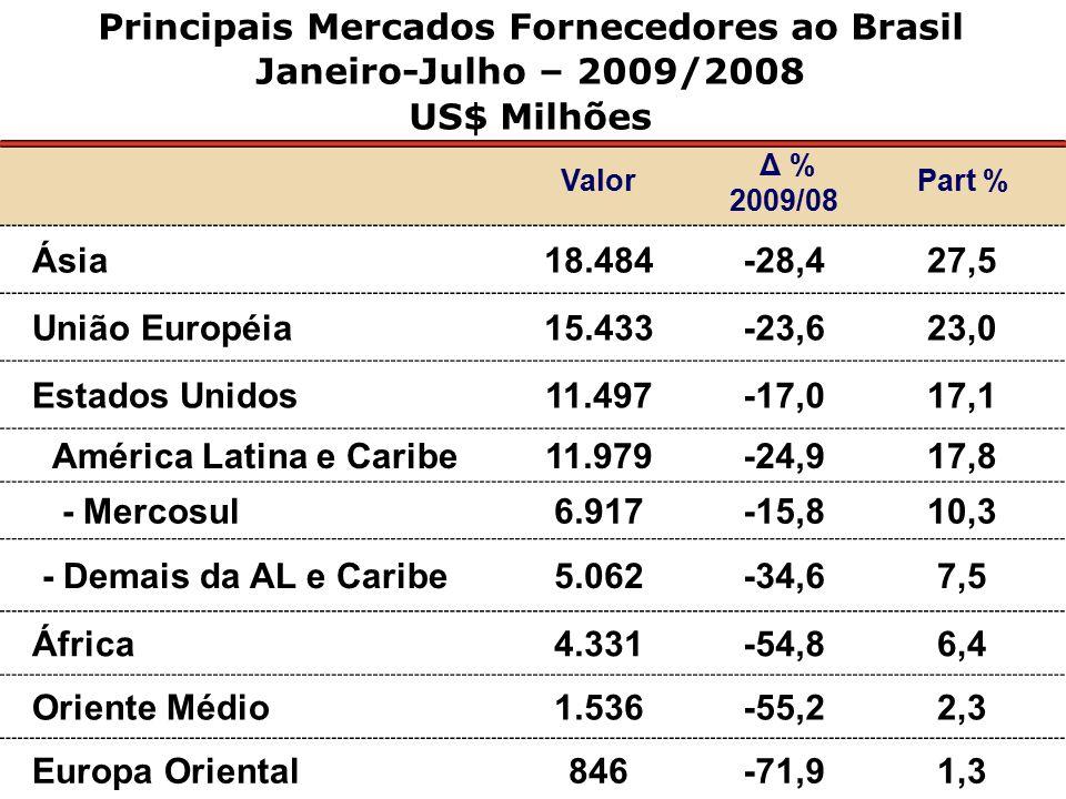 Principais Mercados Fornecedores ao Brasil Janeiro-Julho – 2009/2008 US$ Milhões Valor Δ % 2009/08 Part % Ásia18.484-28,427,5 União Européia15.433-23,623,0 Estados Unidos11.497-17,017,1 América Latina e Caribe11.979-24,917,8 - Mercosul6.917-15,810,3 - Demais da AL e Caribe5.062-34,67,5 África4.331-54,86,4 Oriente Médio1.536-55,22,3 Europa Oriental846-71,91,3