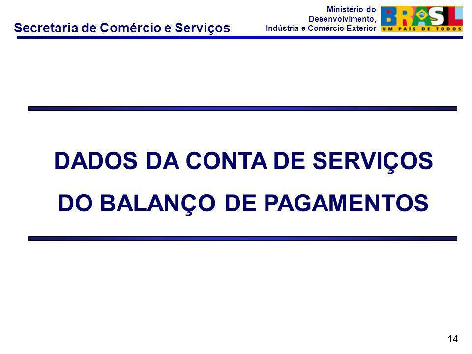 Secretaria de Comércio e Serviços Ministério do Desenvolvimento, Indústria e Comércio Exterior 14 DADOS DA CONTA DE SERVIÇOS DO BALANÇO DE PAGAMENTOS