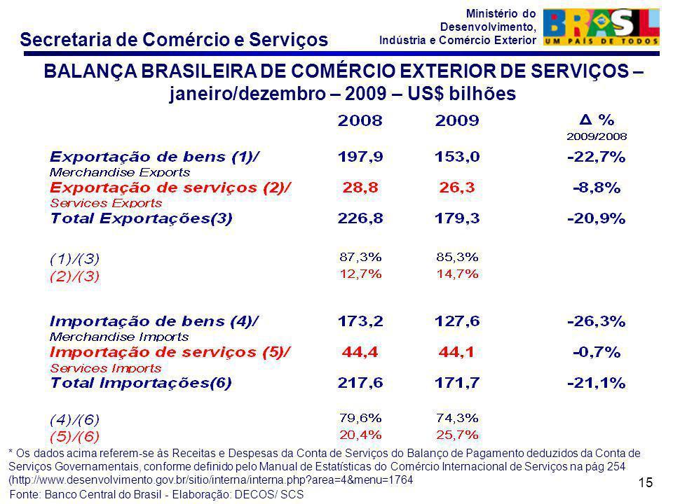 Secretaria de Comércio e Serviços Ministério do Desenvolvimento, Indústria e Comércio Exterior 15 Fonte: Banco Central do Brasil - Elaboração: DECOS/ SCS * Os dados acima referem-se às Receitas e Despesas da Conta de Serviços do Balanço de Pagamento deduzidos da Conta de Serviços Governamentais, conforme definido pelo Manual de Estatísticas do Comércio Internacional de Serviços na pág 254 (http://www.desenvolvimento.gov.br/sitio/interna/interna.php?area=4&menu=1764 BALANÇA BRASILEIRA DE COMÉRCIO EXTERIOR DE SERVIÇOS – janeiro/dezembro – 2009 – US$ bilhões