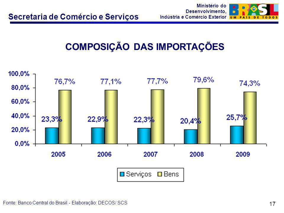 Secretaria de Comércio e Serviços Ministério do Desenvolvimento, Indústria e Comércio Exterior 17 COMPOSIÇÃO DAS IMPORTAÇÕES Fonte: Banco Central do Brasil - Elaboração: DECOS/ SCS
