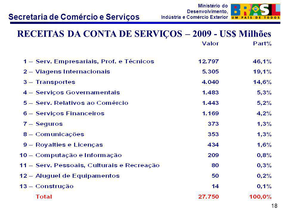 Secretaria de Comércio e Serviços Ministério do Desenvolvimento, Indústria e Comércio Exterior 18 RECEITAS DA CONTA DE SERVIÇOS – 2009 - US$ Milhões