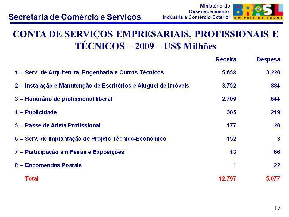 Secretaria de Comércio e Serviços Ministério do Desenvolvimento, Indústria e Comércio Exterior 19 CONTA DE SERVIÇOS EMPRESARIAIS, PROFISSIONAIS E TÉCNICOS – 2009 – US$ Milhões