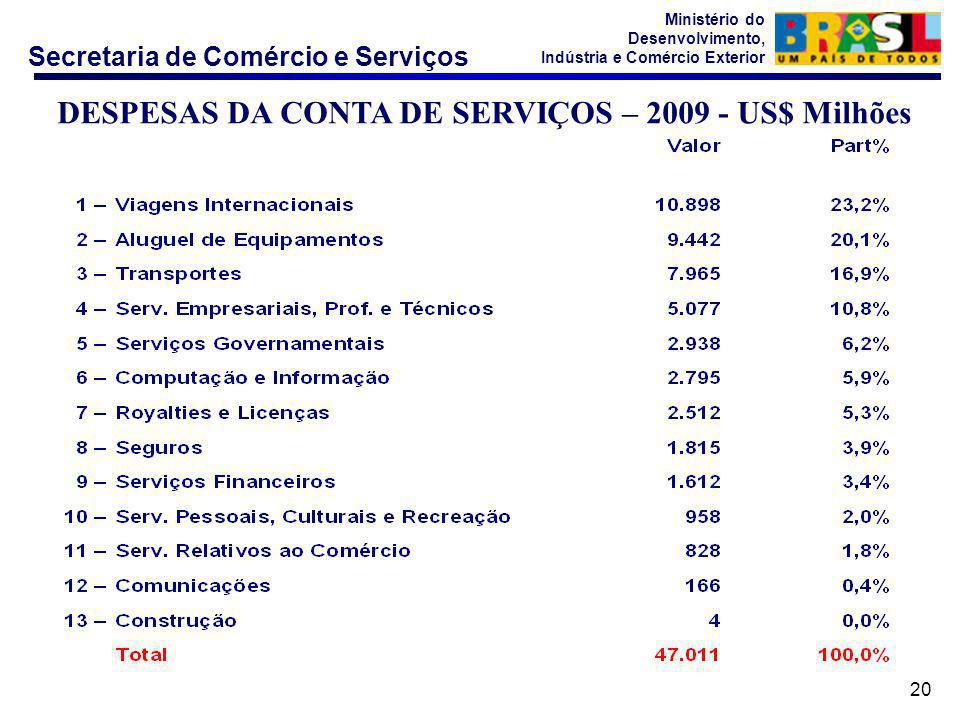 Secretaria de Comércio e Serviços Ministério do Desenvolvimento, Indústria e Comércio Exterior 20 DESPESAS DA CONTA DE SERVIÇOS – 2009 - US$ Milhões