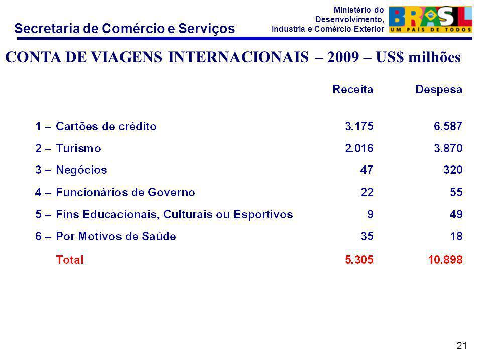 Secretaria de Comércio e Serviços Ministério do Desenvolvimento, Indústria e Comércio Exterior 21 CONTA DE VIAGENS INTERNACIONAIS – 2009 – US$ milhões