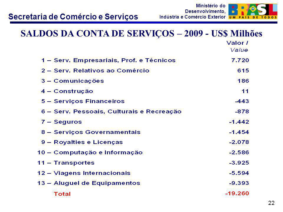 Secretaria de Comércio e Serviços Ministério do Desenvolvimento, Indústria e Comércio Exterior 22 SALDOS DA CONTA DE SERVIÇOS – 2009 - US$ Milhões
