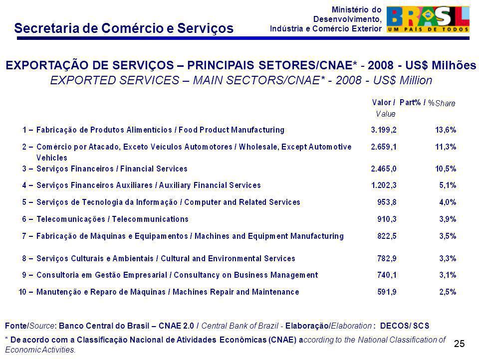 Secretaria de Comércio e Serviços Ministério do Desenvolvimento, Indústria e Comércio Exterior 25 EXPORTAÇÃO DE SERVIÇOS – PRINCIPAIS SETORES/CNAE* - 2008 - US$ Milhões EXPORTED SERVICES – MAIN SECTORS/CNAE* - 2008 - US$ Million Fonte/Source: Banco Central do Brasil – CNAE 2.0 / Central Bank of Brazil - Elaboração/Elaboration : DECOS/ SCS * De acordo com a Classificação Nacional de Atividades Econômicas (CNAE) according to the National Classification of Economic Activities.