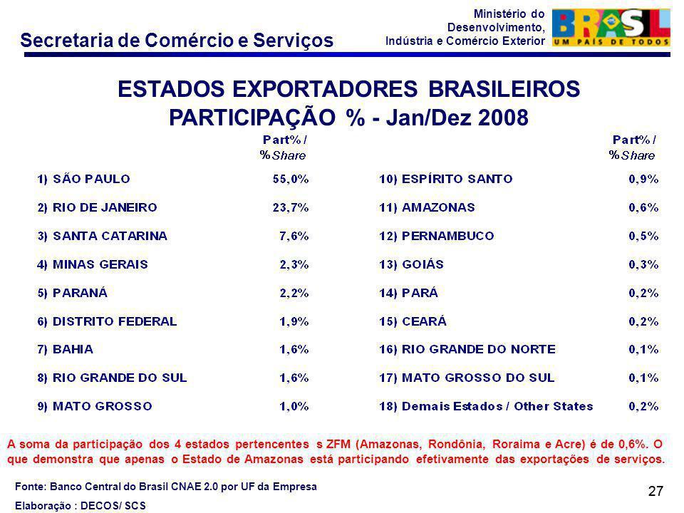 Secretaria de Comércio e Serviços Ministério do Desenvolvimento, Indústria e Comércio Exterior 27 ESTADOS EXPORTADORES BRASILEIROS PARTICIPAÇÃO % - Jan/Dez 2008 Fonte: Banco Central do Brasil CNAE 2.0 por UF da Empresa Elaboração : DECOS/ SCS A soma da participação dos 4 estados pertencentes s ZFM (Amazonas, Rondônia, Roraima e Acre) é de 0,6%.