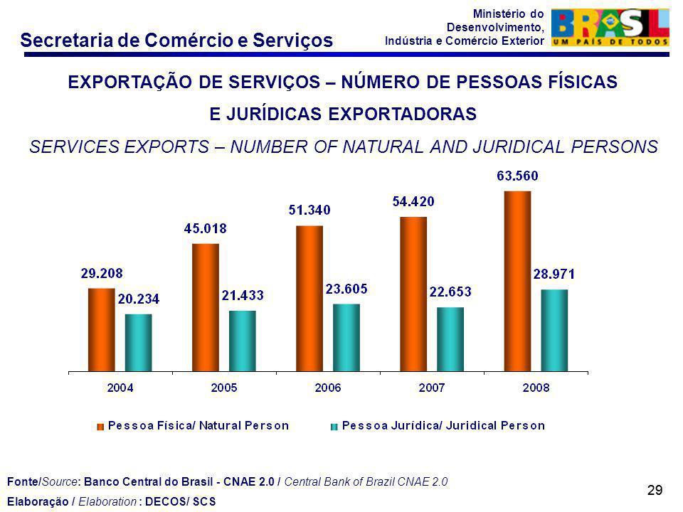 Secretaria de Comércio e Serviços Ministério do Desenvolvimento, Indústria e Comércio Exterior 29 EXPORTAÇÃO DE SERVIÇOS – NÚMERO DE PESSOAS FÍSICAS E JURÍDICAS EXPORTADORAS SERVICES EXPORTS – NUMBER OF NATURAL AND JURIDICAL PERSONS Fonte/Source: Banco Central do Brasil - CNAE 2.0 / Central Bank of Brazil CNAE 2.0 Elaboração / Elaboration : DECOS/ SCS