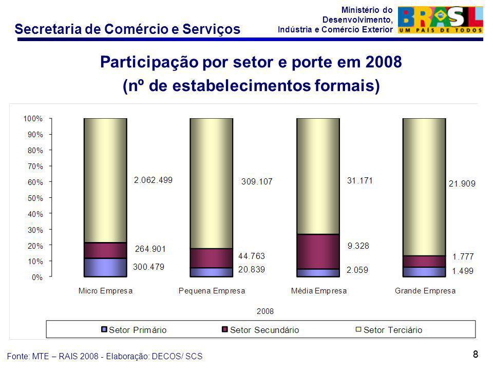 Secretaria de Comércio e Serviços Ministério do Desenvolvimento, Indústria e Comércio Exterior 88 Participação por setor e porte em 2008 (nº de estabelecimentos formais) Fonte: MTE – RAIS 2008 - Elaboração: DECOS/ SCS