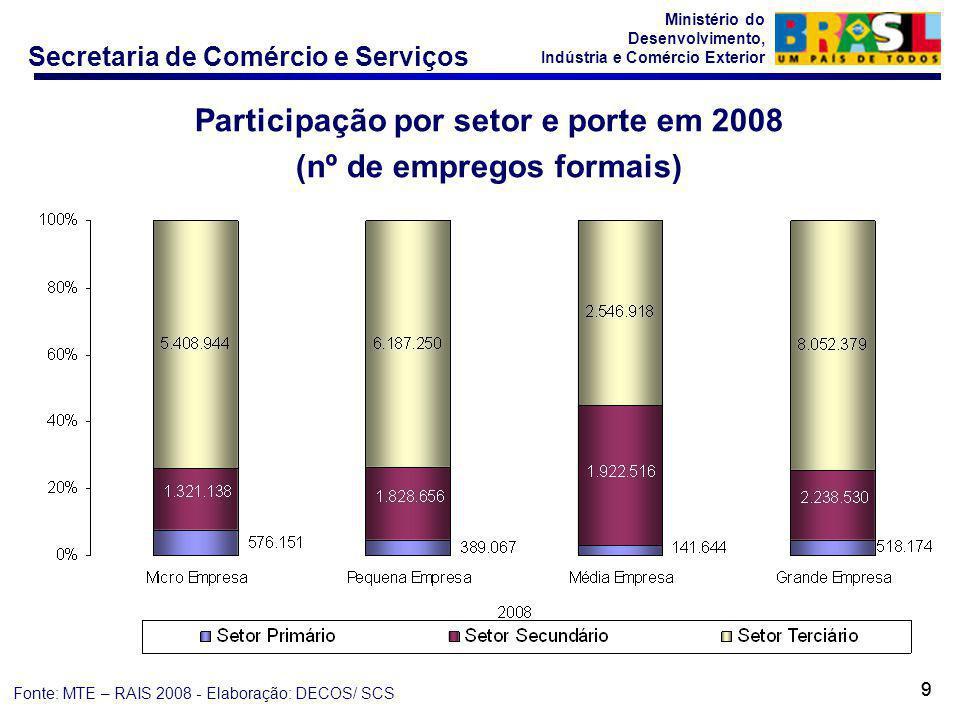 Secretaria de Comércio e Serviços Ministério do Desenvolvimento, Indústria e Comércio Exterior 99 Participação por setor e porte em 2008 (nº de empregos formais) Fonte: MTE – RAIS 2008 - Elaboração: DECOS/ SCS